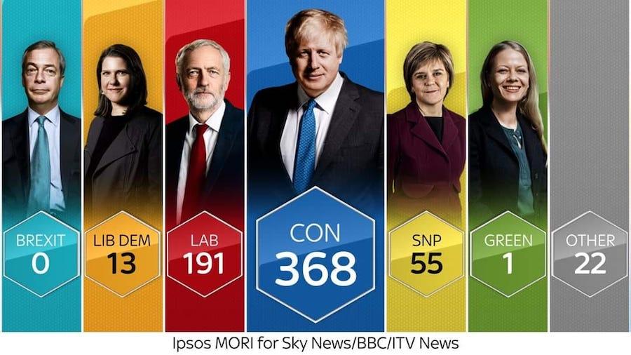 вибори 2019 британія
