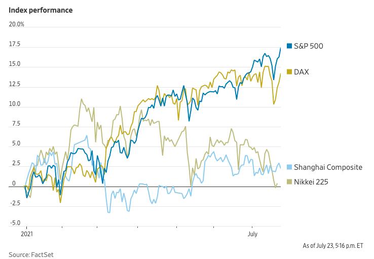 S&P 500 поднялся более чем на 17% в 2021 году до новых рекордных максимумов, в то время как немецкий DAX вырос на 14%, Shanghai Composite прибавил 2,2%, а японский Nikkei Stock Average практически не изменился